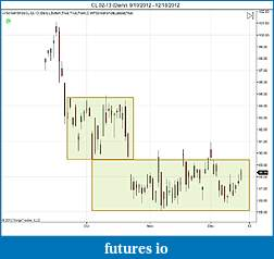 CL Light Crude Analysis TPO/MP/VWAP/VPOC-cl-02-13-daily-9_10_2012-12_18_2012one.jpg