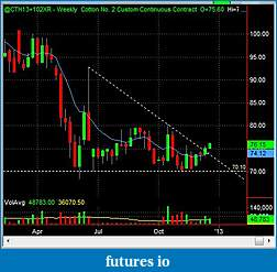 Swing Trading Futures-ct_w_2012_12_21.jpg