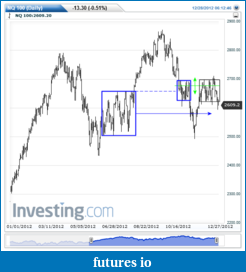 Wyckoff Trading Method-nq-100-daily-20121228063532.png