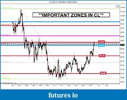 Crude Oil trading-important-zones-cl-jan2013.jpg