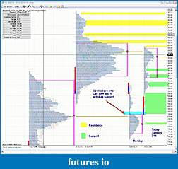 CL Market Profile Analysis-031610-cl-mp.jpg