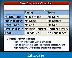 Webinar: Corey Rosenbloom Methodology and Tactics for Success-timesequence_checklist.jpg