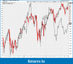 CL Light Crude Analysis TPO/MP/VWAP/VPOC-1-11-2013-3-43-33-am.png
