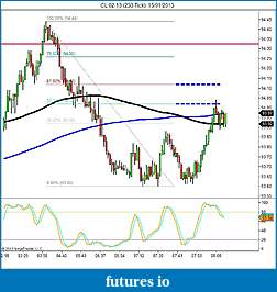 Crude Oil trading-cl-02-13-233-tick-15_01_2013-mixed.jpg