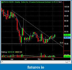 Swing Trading Futures-ct_w_2013_01_16.jpg